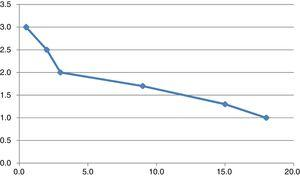 Case 1: estimation of diazepam metabolism after months of phenytoin discontinuation. Vertical axis represents diazepam metabolism, with normal metabolism represented by 1.0 and 3.0 representing a metabolism 3 times faster. The horizontal axis represents the number of months after phenytoin discontinuation. Diazepam metabolism was estimated to be: a) 3.0 for undetectable diazepam levels with 30 mg/day (17 days after phenytoin discontinuation); b) 2.5 for needing 170mg in 2 days to go to the dentist 3 times (2 months after phenytoin discontinuation); c) 2.0 for an IM study demonstrating a diazepam clearance twice the normal rate (3 months after phenytoin discontinuation); d) 1.7 for a dose of 100mg that in 2 days became too high (9 months after phenytoin discontinuation); e) 1.3 for a dose of 60mg which in 1 h controlled agitation but led to signs of diazepam intoxication (15 months after phenytoin discontinuation), and f) 1 for a dose of 20mg which controlled agitation with no signs of intoxication (18 months after phenytoin discontinuation).