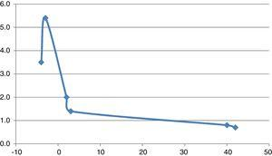 Case 2: risperidone metabolism after months of carbamazepine discontinuation. Vertical axis represents risperidone metabolism calculated using total risperidone concentration-to-dose ratios, where normal metabolism is represented by 1.0 and 3.0 represents a metabolism 3 times faster. The horizontal axis represents months before and after carbamazepine discontinuation, which is considered 0.