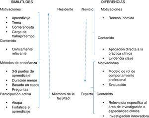 Similitudes y diferencias en las preferencias de aprendizaje entre residentes y miembros de la facultad. Adaptado de Sawatsky et al.23.