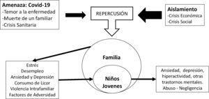 Relación entre los diferentes elementos: amenaza, aislamiento y repercusion en la familia y los niños.