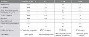 Diagnóstico diferencial de la trombocitopenia durante el embarazo. +/–: a veces (0-20%); +: moderadamente frecuente (20-50%); ++: frecuente (50-80%); +++: muy frecuente o constante (80-100%). Adaptado con permiso de Bergmann1.