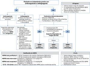 Esquema resumido de la tromboprofilaxis y el manejo de los fármacos anticoagulantes y antiagregantes en los pacientes con infección por COVID-19. AAS: ácido acetilsalicílico; ACOD: anticoagulante oral directo; AVK: antivitamina K; DD: dímero D; ETEV: enfermedad tromboembólica venosa; FA: fibrilación auricular; FG: filtrado glomerular; FIB: fibrinógeno; HBPM: heparina de bajo peso molecular; HNF: heparina no fraccionada; RN: rango de normalidad; TIH: trombocitopenia inducida por heparina; VMI: ventilación mecánica invasiva; VMNI: ventilación mecánica no invasiva.