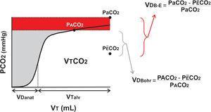 Capnografía volumétrica y cálculo del espacio muerto. La capnografía volumétrica expresa la cantidad de CO2 espirada en una respiración (VTCO2). La misma permite separar el volumen corriente (VT) en el espacio muerto anatómico (VDanat) del gas alveolar (VTalv). La diferencia entre la fórmula de Bohr y la modificación de Enghoff está dada por el efecto shunt reflejado por la diferencia entre la presión arterial y alveolar CO2 (Pa-ACO2; en rojo).
