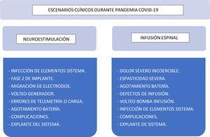 Escenarios clínicos durante la pandemia por COVID-19 .