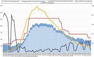 Evolución del número de camas de UVI con disponibilidad de ventilación mecánica durante el brote (línea roja) y número de pacientes ingresados en UVI, según diagnóstico (COVID-19 en azul claro, no COVID-19 en azul). La línea negra muestra el número de intervenciones quirúrgicas (urgentes y programadas) realizadas en el hospital cada día. La línea amarilla muestra el número total de pacientes ingresados con diagnóstico de COVID-19 en el hospital (eje derecho).