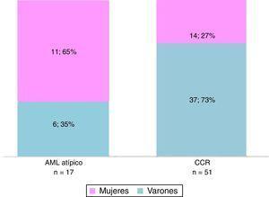 Distribución por sexo según la patología (AMLmcg y CCRc).
