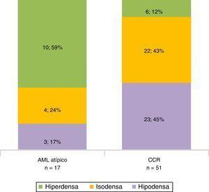 Atenuación tumoral en fase sin contraste, según la patología (AMLmcg y CCRc).
