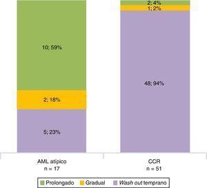 Patrón de realce con el tiempo según la patología (AMLmcg y CCRc).