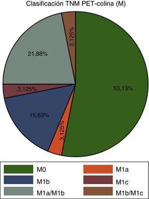 Porcentajes de pacientes de acuerdo con el TNM (M) en el estudio PET-colina con 18F.
