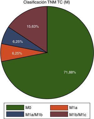Porcentajes de pacientes de acuerdo al TNM (M) en la TC.