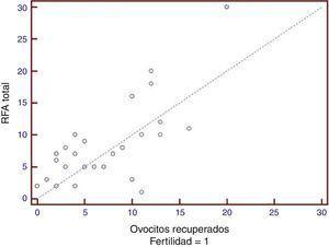Relación entre la cantidad de folículos antrales y los ovocitos recuperados de la aspiración transvaginal en las pacientes con trastornos en la fertilidad. La línea de igualdad indicaría una correlación perfecta entre ambos. Se observa cómo se distribuyen siguiendo esa tendencia.