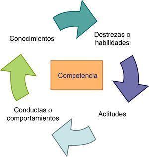 Esquema que muestra el concepto de competencia como un conjunto de conocimientos, habilidades, actitudes y valores.