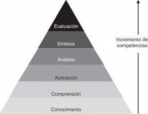 Pirámide que muestra el incremento de competencias del estudiante, desde la más básica, basada en el conocimiento y la adecuada comprensión del contenido, hasta la evaluación del proceso de aplicación de ese conocimiento.