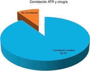 Gráfico de torta que muestra la correlación entre lo informado en la ATR y la ablación quirúrgica.