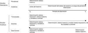 Representación gráfica de los diferentes tipos de estudios epidemiológicos.