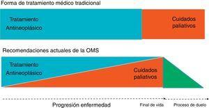 Enfoque tradicional en cuidados paliativos vs. recomendaciones actuales de la OMS.
