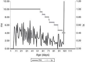 Survival probability (lx), expressed in percentage, and specific fertility (mx) expressed as average number of eggs per day of Harmonia axyridis (Pallas, 1773) fed on Cinara atlantica (Wilson, 1919). Temperature 25±1°C, 70±10% RU and humidity and 12:12h L:D.