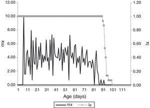 Survival probability (lx), expressed in percentage, and specific fertility (mx) expressed as average number of eggs per day of Harmonia axyridis (Pallas, 1773) fed on Brevicoryne brassicae Linnaeus, 1758. Temperature 25±1°C, 70±10% RU and humidity and 12:12h L:D.