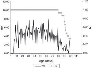 Survival probability (lx), expressed in percentage, and specific fertility (mx) expressed as average number of eggs per day of Harmonia axyridis (Pallas, 1773) fed on Anagasta kuehniella (Zeller, 1879). Temperature 25±1°C, 70±10% RU and humidity and 12:12h L:D.