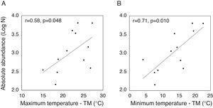 Correlation analyses between the absolute abundance of species and the maximum and minimum temperatures.