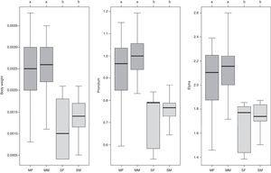 Variations in body weight, pronotum and elytron length between Merobruchus terani and Stator maculatopygus and for males and females. The analyses used a linear mixed model with a log-normal distribution and Tukey's pairwise comparison. MF, M. terani females; MM, M. terani males; SF, S. maculatopygus females; SM, S. maculatopygus males.