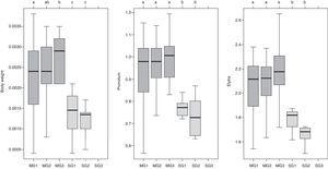 Variations in body weight, pronotum and elytron length for Merobruchus terani and Stator maculatopygus in each infestation category. The analyses used a linear mixed model with a log-normal distribution and Tukey pairwise comparison. M, M. terani&#59; S, S. maculatopygus. G1, low infestation (0–0.30% of attacked seeds)&#59; G2, medium infestation (0.31–0.60% of attacked seeds)&#59; G3, high infestation (0.61–0.90% of attacked seeds).