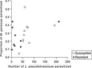 Relationship between the absolute number of L. pseudobrassicae parasitized by D. rapae and the percentage of parasitism on M. persicae. Each symbol represents a different plant.