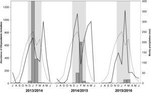Population variation of Chrysodeixis includens (bars) sampled through light traps, compared to monthly normal rainfall (mm/month) (dotted line), monthly accumulated rainfall (mm/month) (continuous line) and period of corn and soybean cultivation (grey area) during five nights each month (new moon), in the 'Estação Experimental da Embrapa Cerrados', Planaltina, DF, Brazil.
