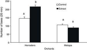 Behavioral tests with orchards extracts (Herradero and Metapa&#59; dotted bar) against control (white bar). The Y-axis represents the total number of bees over 20min of observations (six replicates per orchard). Different letters above each pair of columns mean a significant difference (p<0.05).