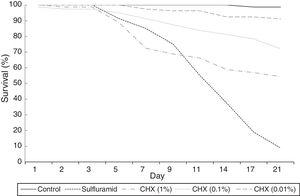 Survival curves of Atta sexdens workers during 21 days.