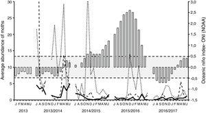 Average number of Anicla infecta (continuous line), Elaphria agrotina (dashed line) and Spodoptera frugiperda (dotted line) in four crop seasons. Oceanic Niño Index - ONI; the white bars (left) represents six months before the beginning of the collections (gray bars). Values over 0,5 correspond to El Niño and under to −0.5 correspond to La Niña (NOAA, 2018).