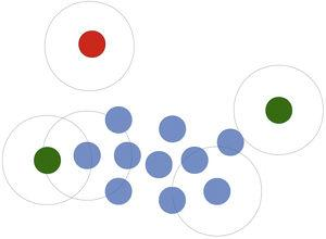 Graphical explanation of the DB scan algorithm. Items within a given distance (radius) r (indicated as circles) from at least a given number p (three in the example) of other points are assigned to the same cluster (i.e. the blue circles all belong to the same cluster because each blue circle is within a given radius r of three other blue circles). The two green items cannot be assigned to the blue cluster, since they are within distance r from fewer than three points of the blue cluster. The red item is positioned at a distance that is ≥ to distance A and therefore it does not belong to the blue cluster.