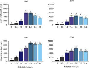 Survival of Constrictotermes sp. in different combinations of temperature and substrate moisture (mL of water/7g of nest substrate). Different letters in each graphic mean significant difference among treatments of humidity.