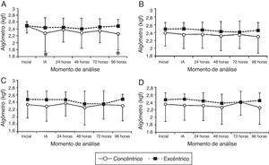 Valores de média e desvio padrão; (A) Algômetro na medida 10%; (B) Algômetro na medida 20%; (C) Algômetro na medida 30%; (D) Algômetro na medida 40%. IA: imediatamente após a feitura do exercício; * Diferença significativa (p < 0,01) em relação ao momento inicial.