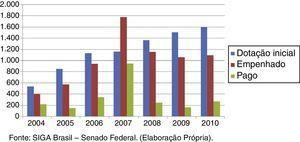 """Representação gráfica da Comparação entre a dotação inicial, empenhado e pago (em milhões), dentro da função """"Desporto e Lazer"""" no período de 2004 a 2010 (tabela 2)."""