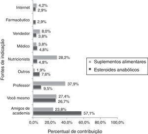 Fontes de orientação do consumo de recursos ergogênicos por praticantes de musculação de João Pessoa.