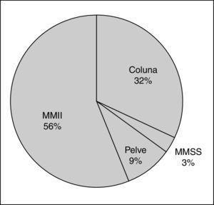 Frequência de lesões por região corporal acometida no futevôlei. Legenda: %, percentual&#59; MMSS, membros superiores. Fonte: arquivos dos próprios autores.