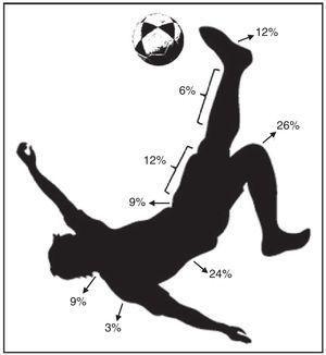 Frequência de lesões por segmento corpóreo no futevôlei. Legenda: %, percentual. Fonte: ilustração confeccionada pelos próprios autores.
