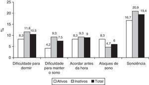 Indicadores de insônia e de sonolência diurna excessiva segundo o nível de atividade física em escolares de Pelotas, RS (n=85).