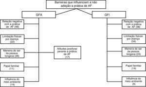Barreiras que influenciam a não adoção a prática de AF das idosas longevas ativas e inativas fisicamente. GFA, Grupo Focal Ativo; GFI, Grupo Focal Inativo.