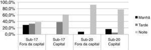 Distribuição percentual do turno de frequência à escola por categoria.