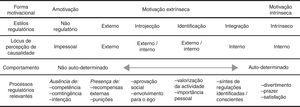 Continuum de autodeterminação e níveis de autorregulação (Fernandes e Vasconcelos‐Raposo, 2005, p. 386).
