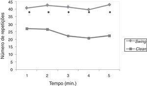 Ritmo de execução nos cinco minutos de exercício KB swing e clean. *P<0,05 diferença significativa swing vs. clean.