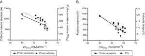 Retas de regressão entre parâmetros de capacidade anaeróbica e a potência aeróbica.(painel A). Correlação entre potência máxima e relativa (absolutas) obtidas pelo teste Wingate com a potência aeróbica&#59; (painel B) Correlações entre a potência máxima obtida pelo teste Rast (n=9)&#59; Pmax (potência máxima)&#59; Pmed (potência média)&#59; IF% (índice de fadiga). Regressão painel A: VO2máx=60,741 ‐ 1,179 · (Pmax absoluta)+0,533 · (Pmed relativa) [R2= 0,36&#59; p= 0,06] Regressão painel B: VO2máx=80,431 ‐ 0,322 · (Pmax absoluta) ‐ 0,584 · (IF%) [R2= 0,70&#59; p= 0,01].