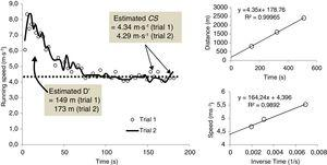 Parameter estimations for a representative subject. A) Data points are 20 m average speeds of the first (o) and (-) second 3-min all-out test (3 MT). The dotted line represents the critical speed (CS) of first and second 3MT, respectively. Distance performed above CS (D') was determined by the equation: D' = 150 x (mean speed of the first 150-s - CS), where mean speed of the first 150-s and CS are expressed in m·s-1 and D' are expressed in m. B) linear D-Tlim model and C) linear S-inverse Tlim model determined from 800, 1600 and 2400 m running performances. In B) D' is the y-intercept and CS is the slope of linear regression, whereas in C) D' and CS is the slope and y-intercept, respectively.