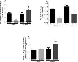 Efeitos do exercício físico agudo sobre a atividade da superóxido dismutase (A), caltalase (B) e glutationa peroxidase (C) no gastrocnêmio de ratos Wistar de três e 18 meses. Os dados foram expressos como média ± erro padrão da média. Um p ≤ 0,05 foi considerado estatisticamente diferente ao comparar os animais exercitados aos respectivos controles (*) e aos animais exercitados de três meses (#). Foi usada a Anova, seguida pelo teste post hoc de Tukey.