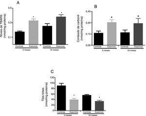 Efeitos do exercício físico agudo sobre o nível de substâncias reativas ao aquecimento do ácido tiobarbitúrico, TBARS (A), conteúdo de proteínas carboniladas (B) e oxidação de grupamentos sulfidrilas (C) no gastrocnêmio de ratos Wistar de três e 18 meses. Os dados foram expressos como média ± erro padrão da media. Um p ≤ 0,05 foi considerado estatisticamente diferente ao comparar os animais exercitados com os respectivos controles (*) e aos animais exercitados de três meses (#). Foi usada a Anova, seguida pelo teste post hoc de Tukey.