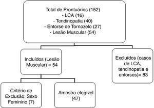 Seleção da amostra. LCA = ligamento cruzado anterior.
