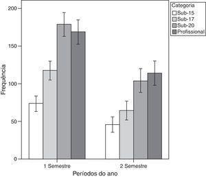 Frequência de datas de nascimento dos jogadores de futebol por categoria, divididos por semestre.