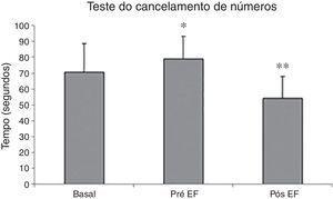 Teste de atenção (cancelamento de números) de uma amostra de 16 sujeitos. Pré‐EF, antes da sessão de exercícios físicos&#59; Pós‐EF, após a sessão de exercicios físicos. * Pré‐EF foi significativamente maior do que controle e pós‐EF (p ≤ 0,05). ** Pós‐EF foi significativamente menor do que controle (p ≤ 0,05).